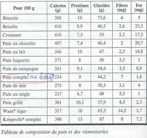 attention aux calories des produits de boulangerie